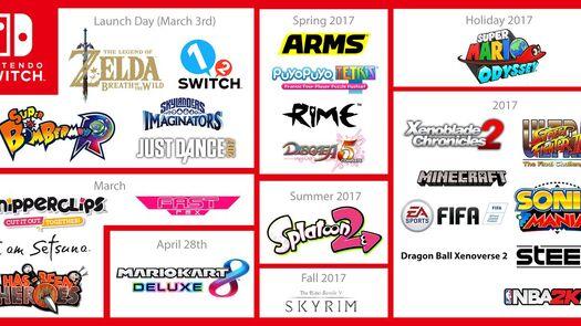 Nintendo Switch: TODOS los juegos previstos para 2017