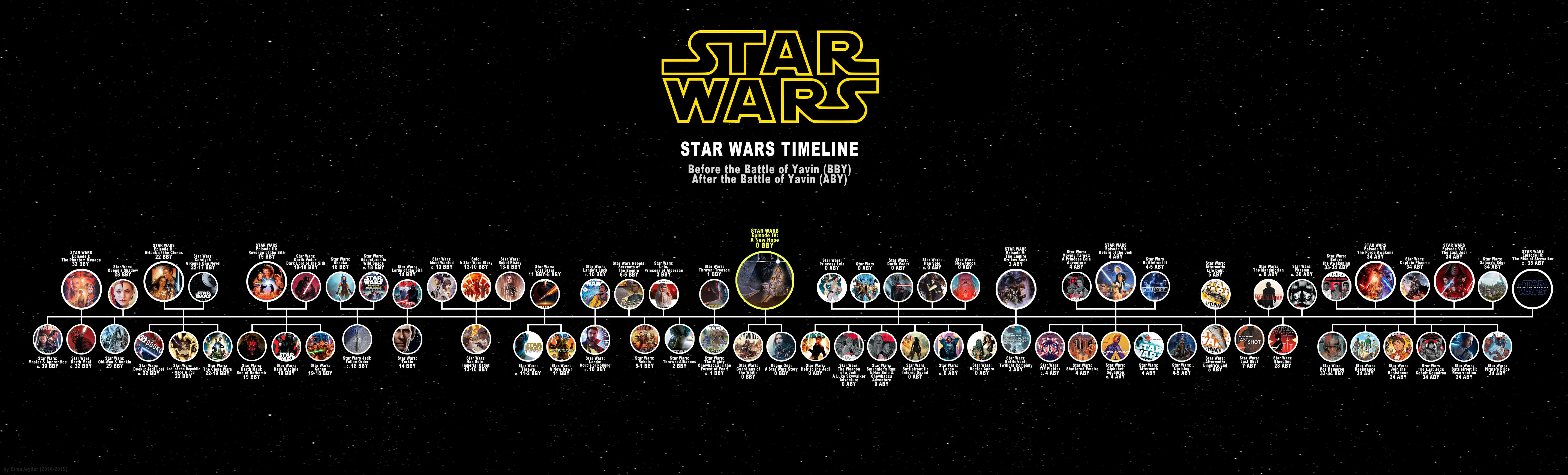I Need Help Finding The Timeline Of Star Wars Canon Fandom