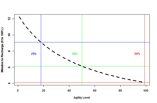 Minutes-to-recharge-0to100 by agility-level.png