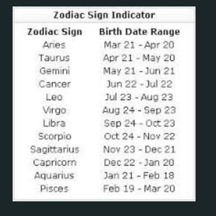 Signs whats zodiac dates the of Astrology: Dates
