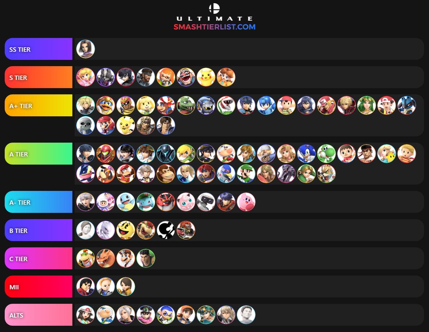 My *NEWER* Honest Tier List (My Opinion)