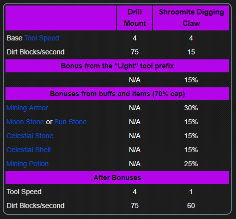 What Is The Fastest Picaxe In Game Discussions Terraria Wiki