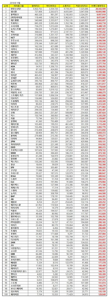 September Idol Group Brand Reputation Ranking