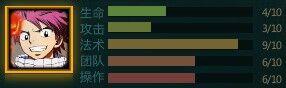 Natsu Dragneel Statistic Chart.jpg