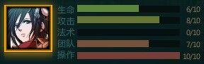 Mikasa Statistic Chart.jpg