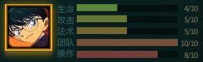 Conan Statistic Chart.jpg