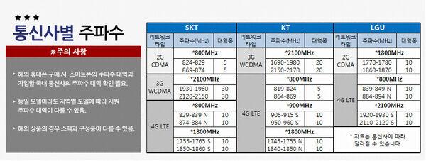 Korea-telco-network-band.jpg