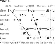 IPA vowel chart 2005