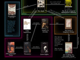 Recommended Reading Charts (by Author)