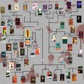 Gothic and Horror Flowchart