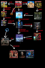 Iron Maiden Flow Chart