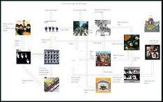 Beatles chart