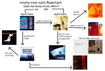 Nin flowchart 2