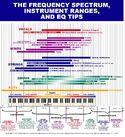 Instruments Range