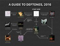 Deftoneschart
