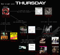 Thursday flowchart