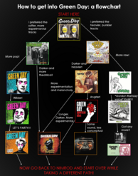 Green day chart