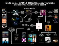 Arctic monkeys chart 2