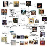 Beatles chart 2