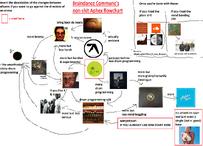 Aphex chart 2