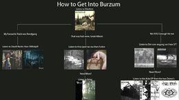 Burzumv