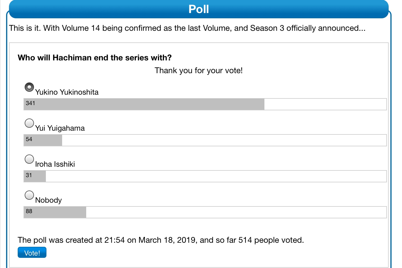 Look at the polls now..Someone spammed yui yuigahama by using bots.