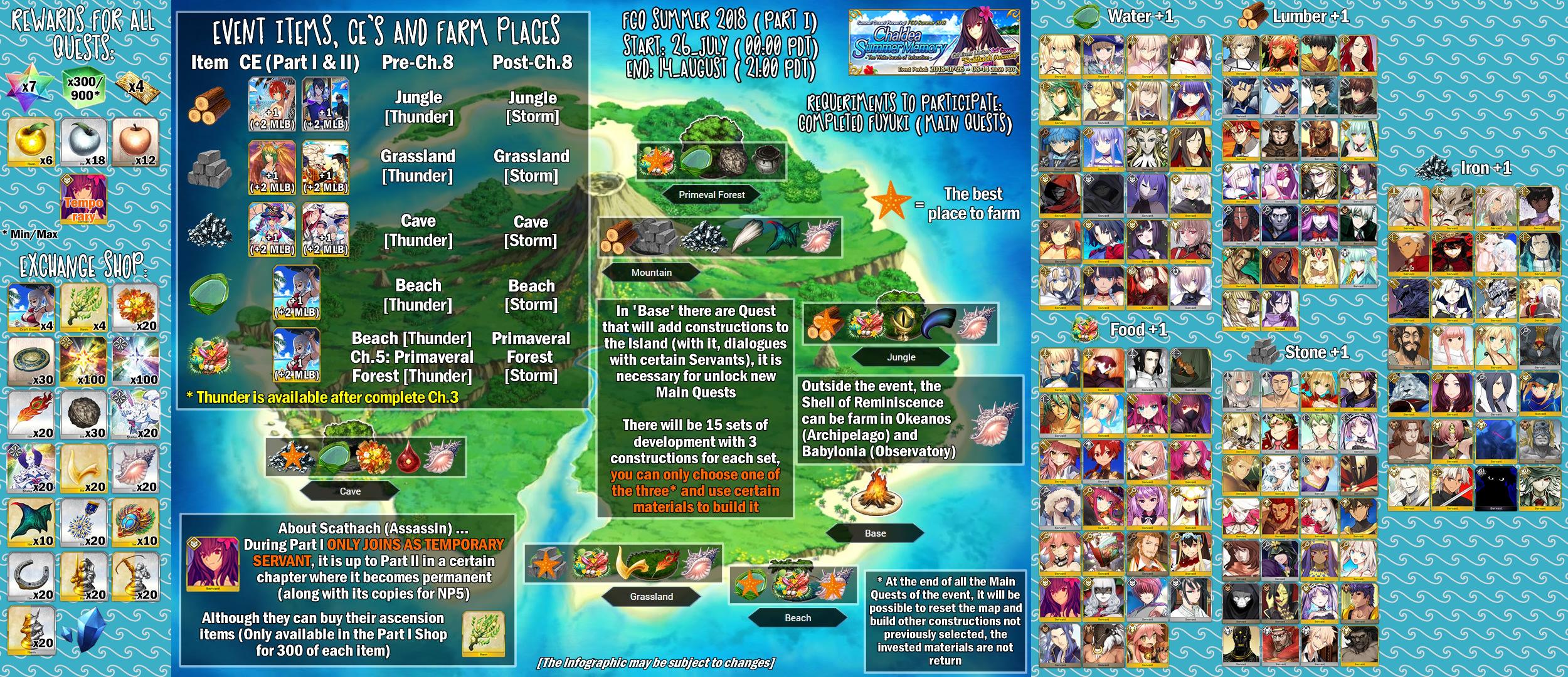 Summer Event Part 1 NA Guide | FANDOM