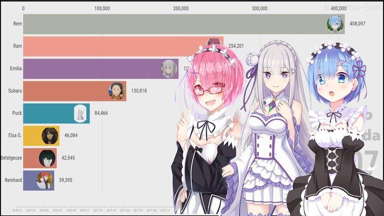 Most popular Re:Zero Characters ( 2020 )