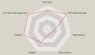 Red kyo radar chart