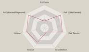Red helbram radar chart