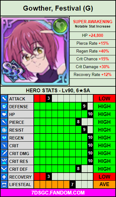 Green festival gowther stat card.png