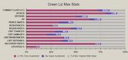 Green liz advanced stat