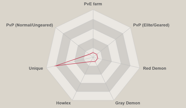 Red jericho radar chart.png