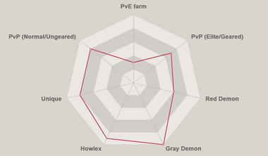Green gilthunder radar chart.png