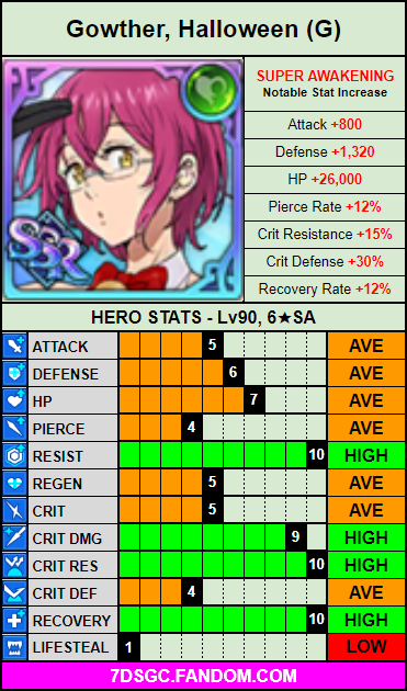 Green halloween gowther stat card.png