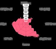 Green elizabeth radar chart