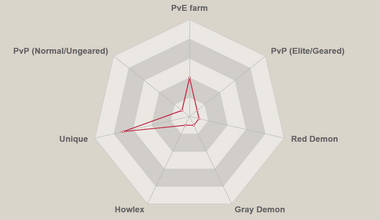 Red twigo radar chart.png