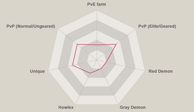 Red gilthunder radar chart.png