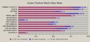 Green festival merlin advanced stat