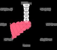 Green alioni radar chart