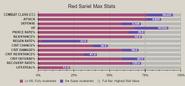 Red sariel advanced stat