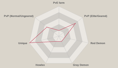 Red elaine radar chart.png