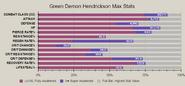 Green demon hendrickson advanced stat