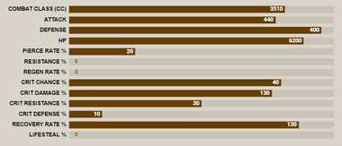Red howzer stat bar.png