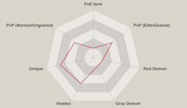 Red galland radar chart.png