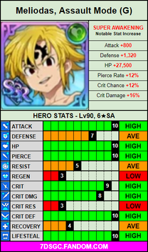 Green assault mode meliodas stat card.png