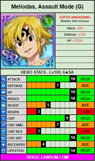 Green assault mode meliodas stat card.png