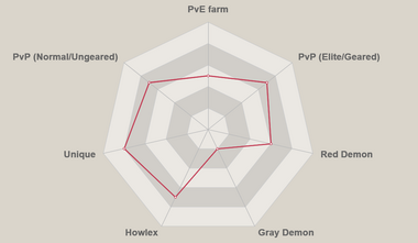 Red levi radar chart.png