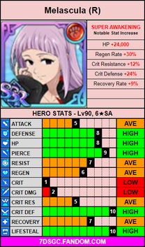 Red melascula stat card.png