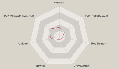 Red giant diane radar chart.png